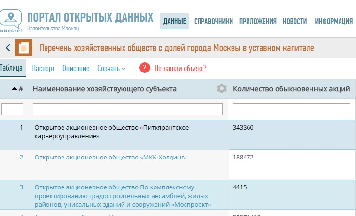 Open Data Stadt Moskau