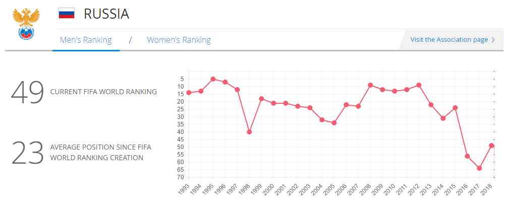 kscheib russball russland fifa ranking